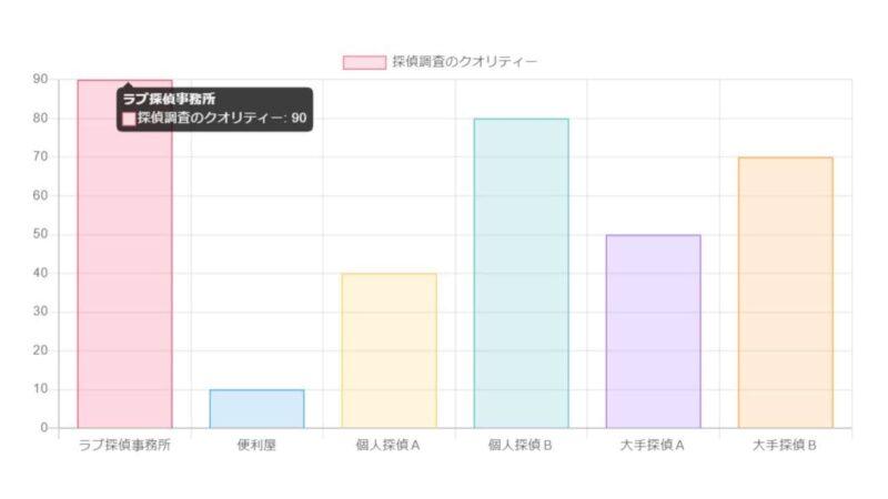 ラブ探偵事務所と他社を茨城県内の浮気調査で比較